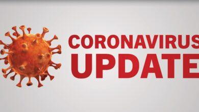 Photo of कोरोना अपडेट : 24 घंटे में 15,223 नए केस, 19,965 मरीज हुए ठीक